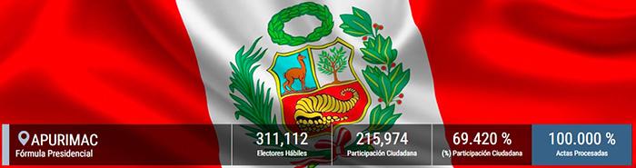 Apurímac: Perú Libre recibe el 53.45% de respaldo de población y se impone en 81 distritos de la región